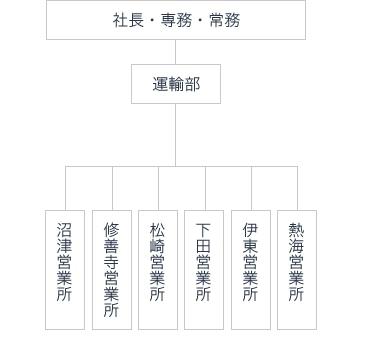 株式会社東海バス_組織図