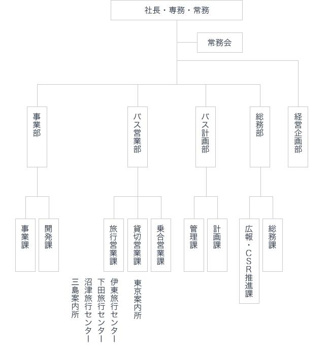 東海自動車株式会社_組織図_0401