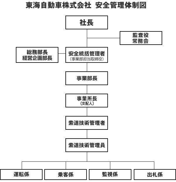 安全管理体制図