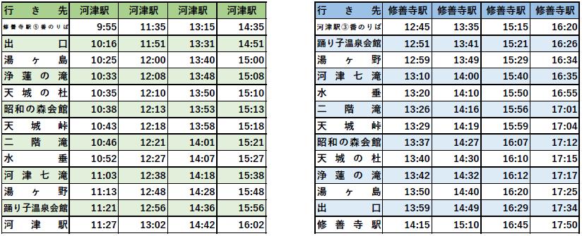 天城線時刻表